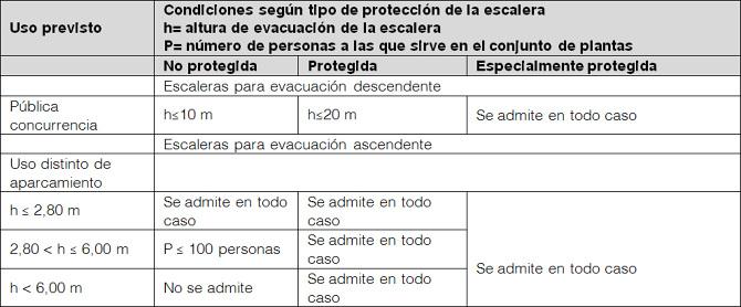 Escaleras y rampas observatori espais esc nics - Pisos de proteccion oficial barcelona requisitos ...