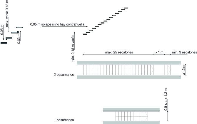 Escaleras y rampas observatori espais esc nics for Huella y contrahuella medidas