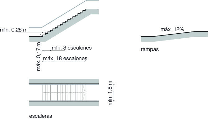 Escaleras y rampas observatori espais esc nics for Escalera de 4 metros