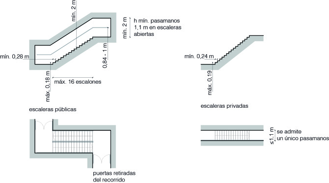 Escaleras Y Rampas Observatori Espais Esc Nics